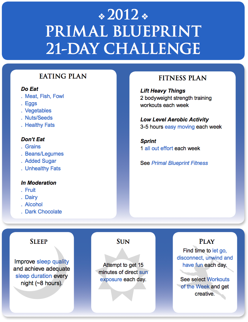The 2012 primal blueprint 21 day challenge begins now marks why malvernweather Images