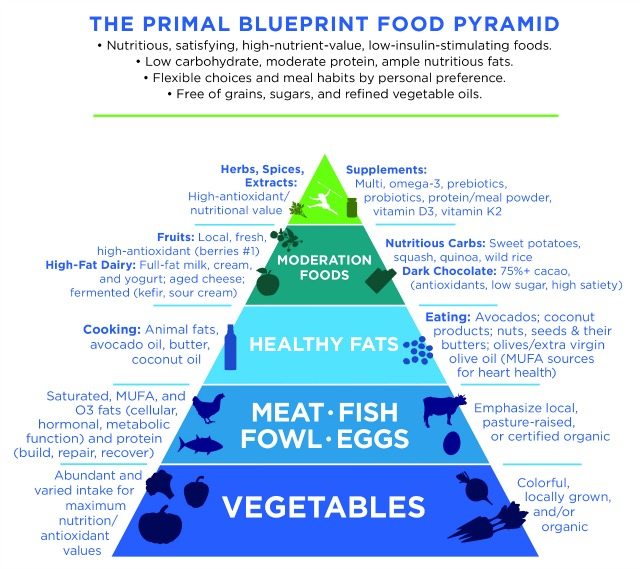 Mark Sisson Diet introducing the new primal blueprint! | mark's daily apple